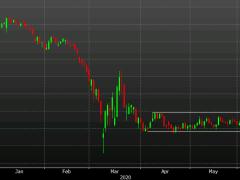 Fed debates yield-curve control - report