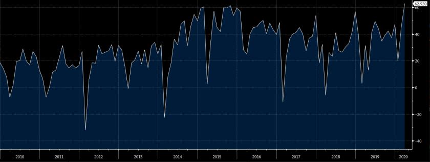 China May trade surplus data