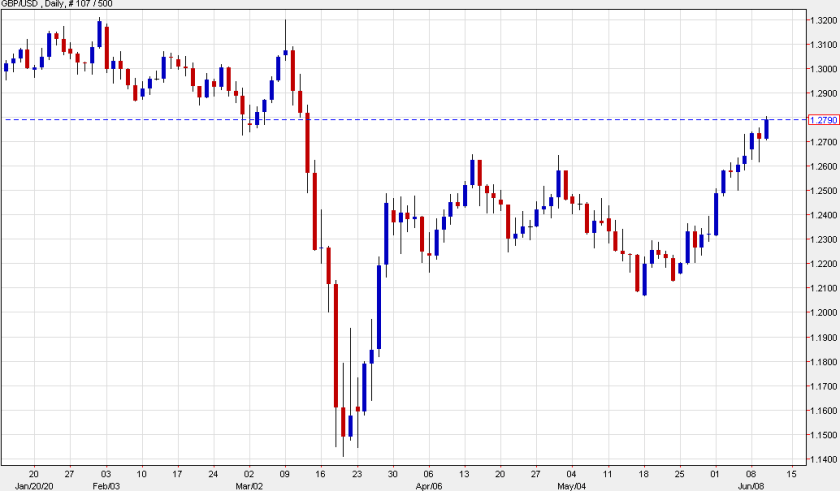 Cable continues the retracement