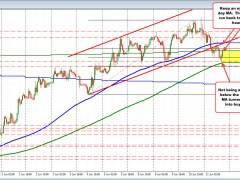 GBPUSD bounced back up to retest the 200 day MA