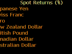 AUD/JPY shorts were the best trade this week in a reversal of last week