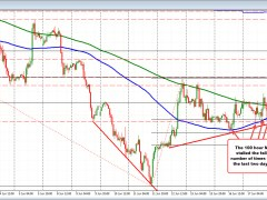 USDCHF continues to find willing buyers against the 100 hour MA