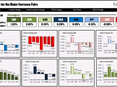 The CHF is the strongest and the EUR is the weakest as NA traders enter for the day