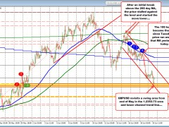GBPUSD revisits end of May swing area