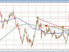 AUDUSD backs off highs as stocks come off a bit
