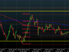 AUD/USD extends recovery on the day towards key near-term resistance