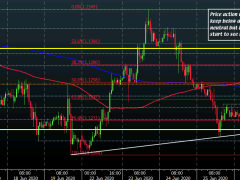 EUR/USD keeps higher to start the session, runs into test of key near-term levels