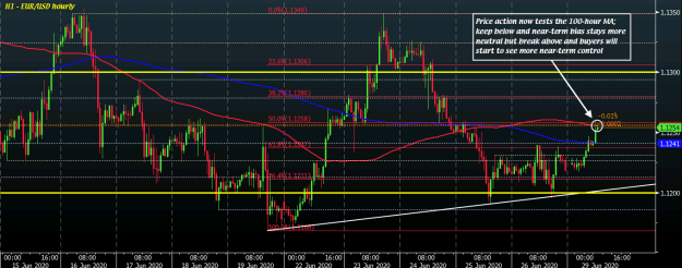 EUR/USD H1 29-06