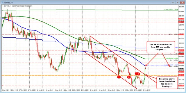 Ran above targeted resistance levels at 1.2314-18 area
