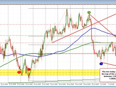 USDCAD near unchanged on the day in a up and down day