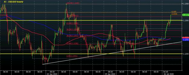 EUR/USD H1 06-07
