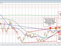 GBPJPY extends to the upside