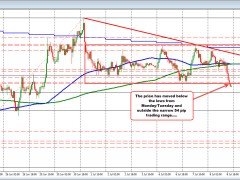 USDJPY remains below the recent swing lows