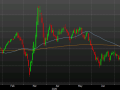 Recent stability in DXY at risk from death cross