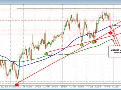 AUDUSD moves back above 100 hour MA after trend line support holds