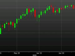Impressive turnaround for WTI crude oil to finish at $40.55