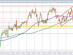 AUDUSD falls below its 200 hour moving average