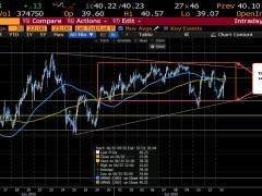 WTI crude oil futures settle at $40.29