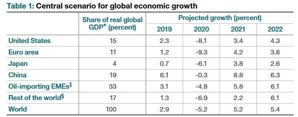 BOC forecasts for developed world