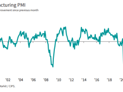 UK July final manufacturing PMI 53.3 vs 53.6 prelim