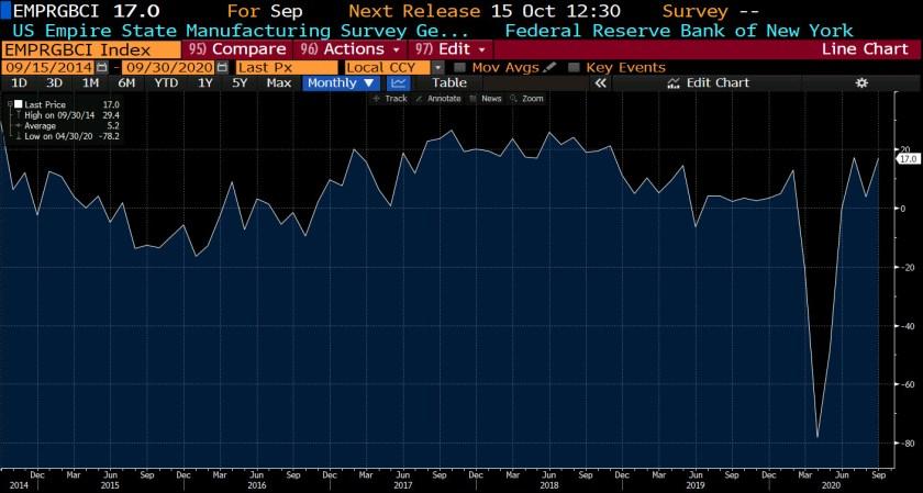 Empire manufacturing index