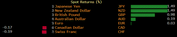 NZD was also strong