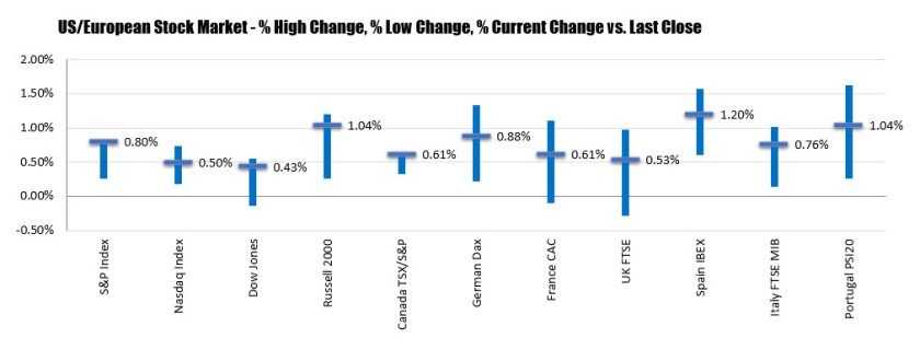 The changes of the major stock indices