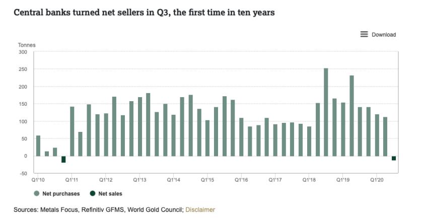 USD, gold , etf