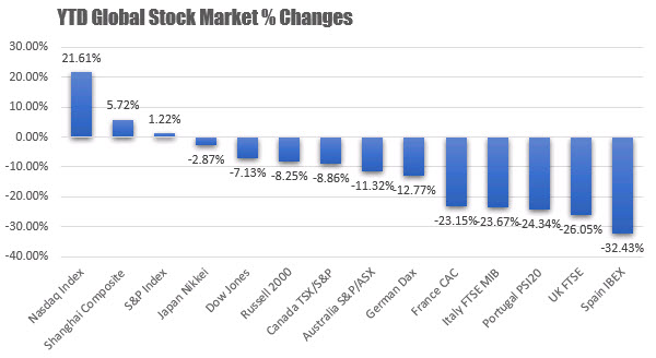 US and North American stock
