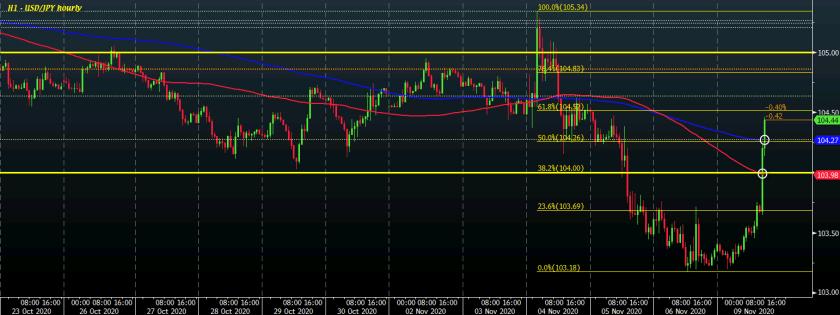 USD/JPY H1 09-11