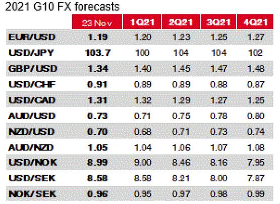 SocGen FX forecasts
