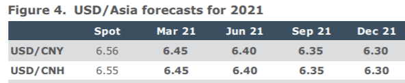 ANZ look for lower USD/CNH and, more generally, are bullish on Asian currencies for 2021