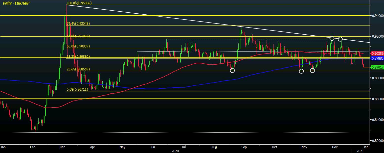 EUR/GBP D1 13-01