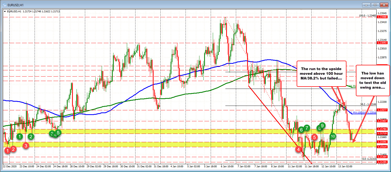 The traders in the EURUSD battle near low swing areas after fall back down