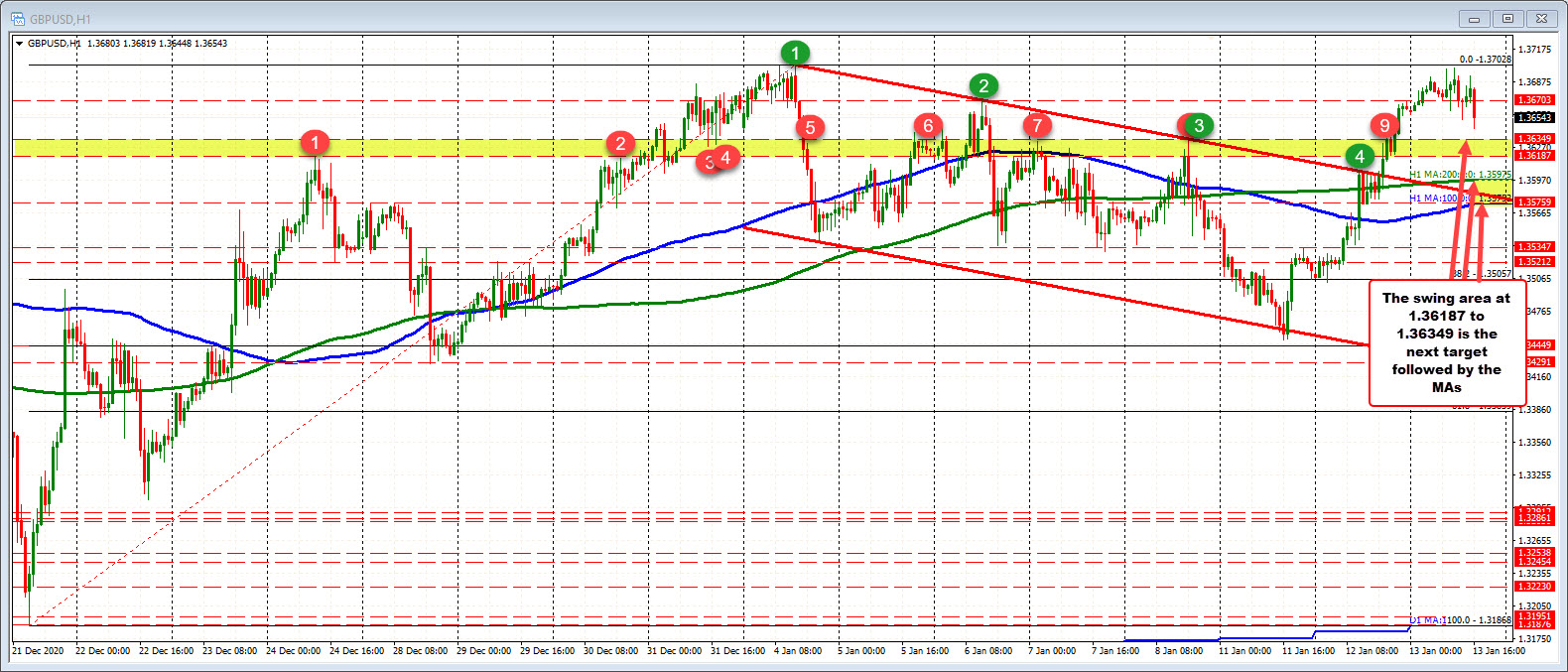 High in GBPUSD stalls at 1.3700 just ahead of the January 4 at 1.37028