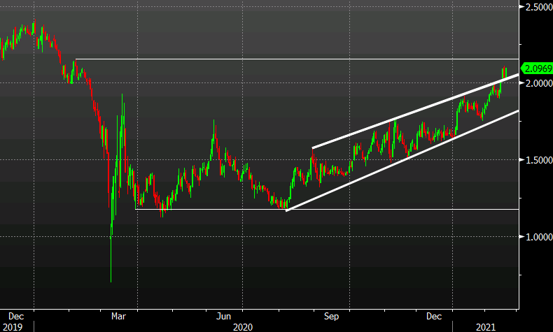 Dollar off the lows