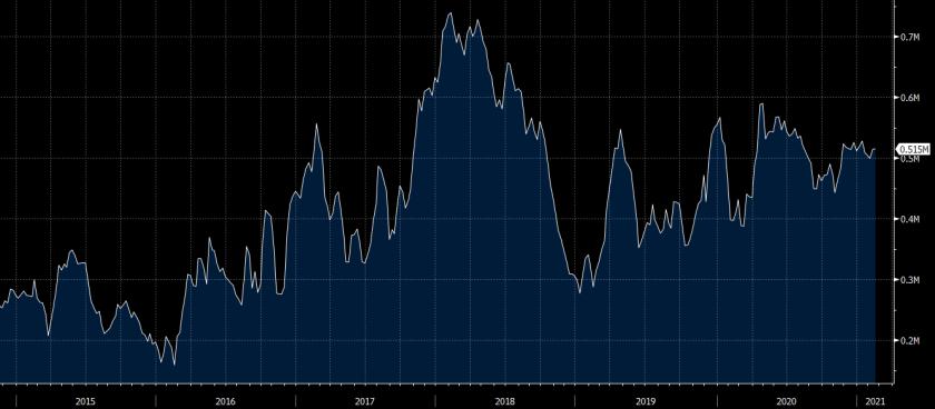 CFTC oil