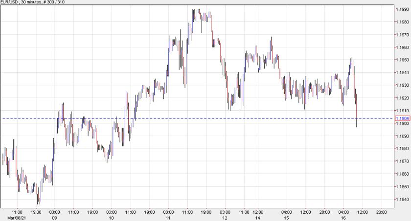 Euro hits stops