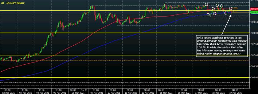 USD/JPY H1 19-03