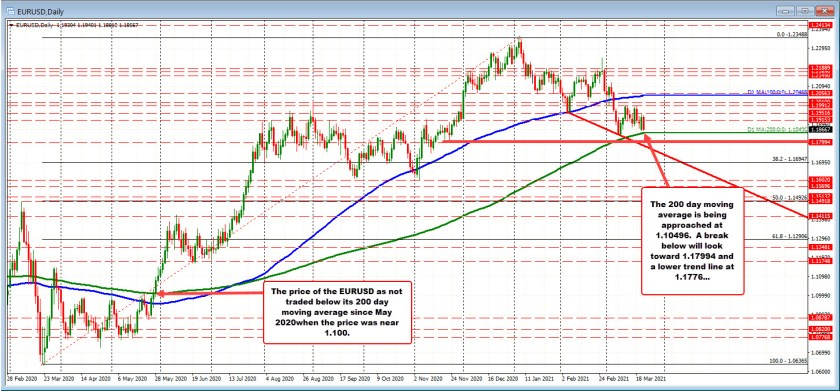 EURUSD approaches its 200 day moving average