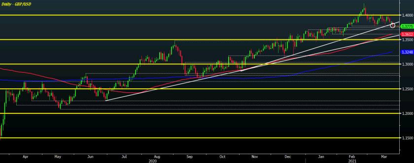 GBP/USD D1 23-03