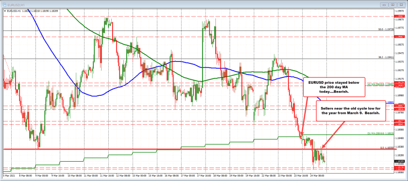 EURUSD trades in a 23 up and down range in the NA session