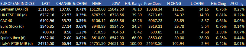 German Dax closes at a new record. France's CAC just off all time highsT