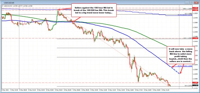 USDCAD on a 5-minute chart