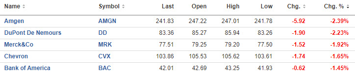 The top five Dow losers