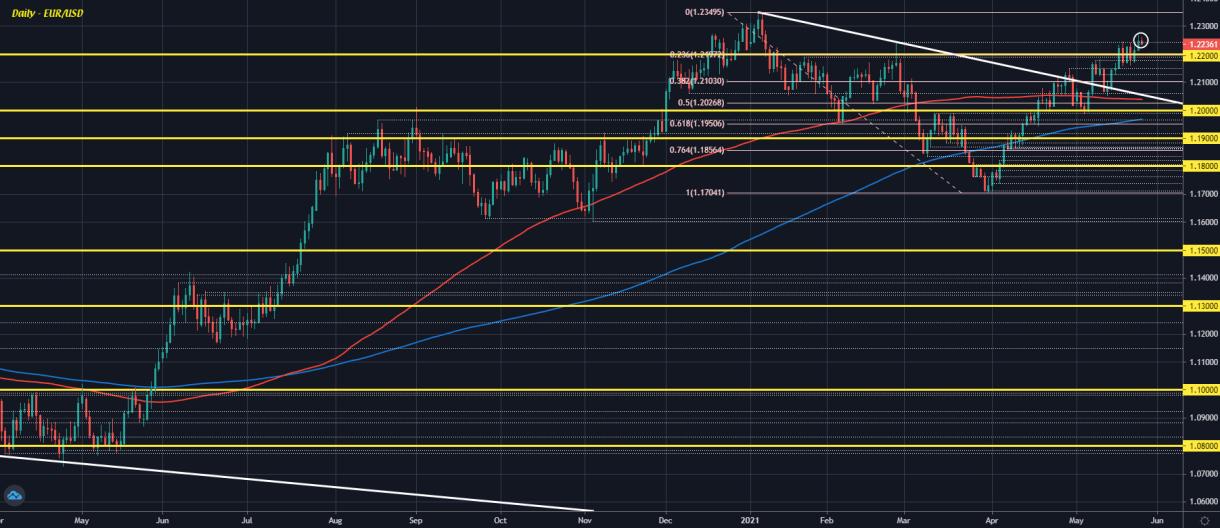 EUR / USD D1 26-05