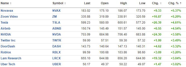 Otros ganadores del mercado