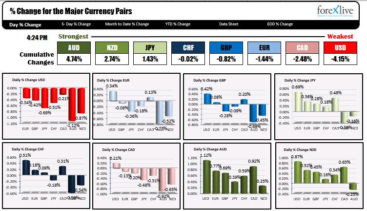 El dólar estadounidense fue el más débil hoy