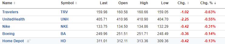 Dow 30 perdedores