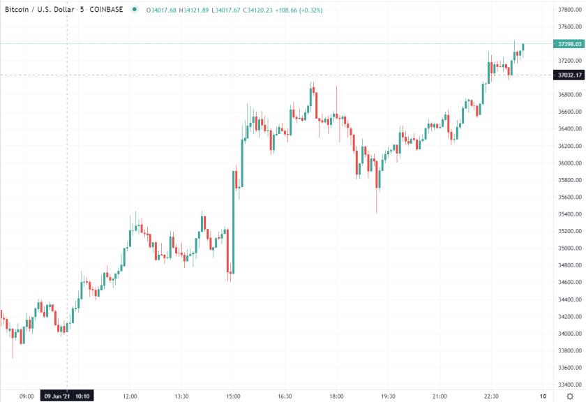 jbs Bitcoin chart